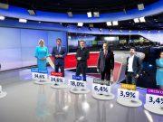 Kitarović na 34,6 posto, Škoro bi u 'dvoboju' dobio Milanovića