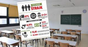 Novi 'potres' u obrazovanju: Da vidimo sad rezultate testova...