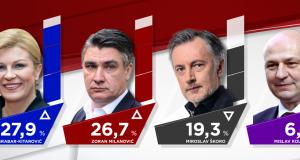 Kolinda i Milanović vode mrtvu trku, ali Škoro pobjeđuje oboje