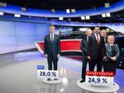 Da su danas izbori: HDZ ispred SDP-a, Škori 13,5%, Most loše