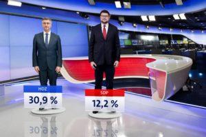 HDZ ne gubi potporu ni nakon presude, a SDP tone. Milanović je i dalje najpopularniji političar
